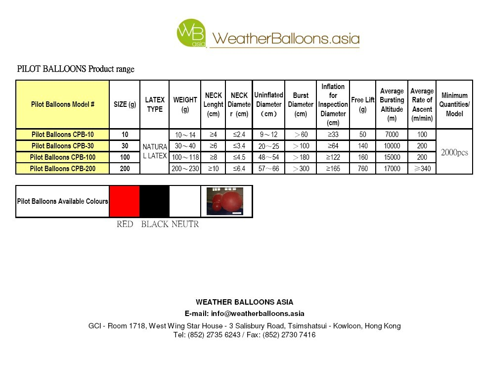 WeatherBalloonsAsia - Pilot Balloons Range data Sheet